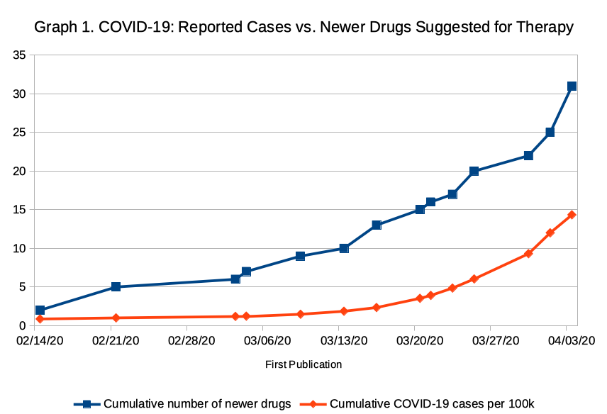 Graph of reported COVID-19 cases vs suggested new drugs